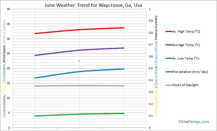 Graph of weather in Waycrosse, Ga in June