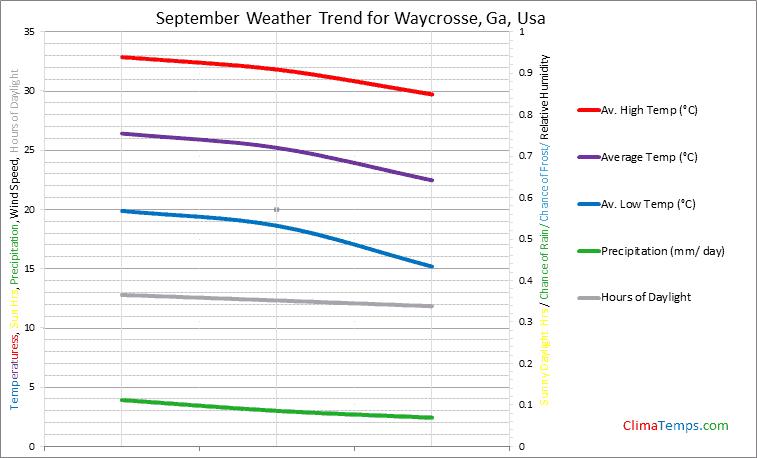 Graph of weather in Waycrosse, Ga in September