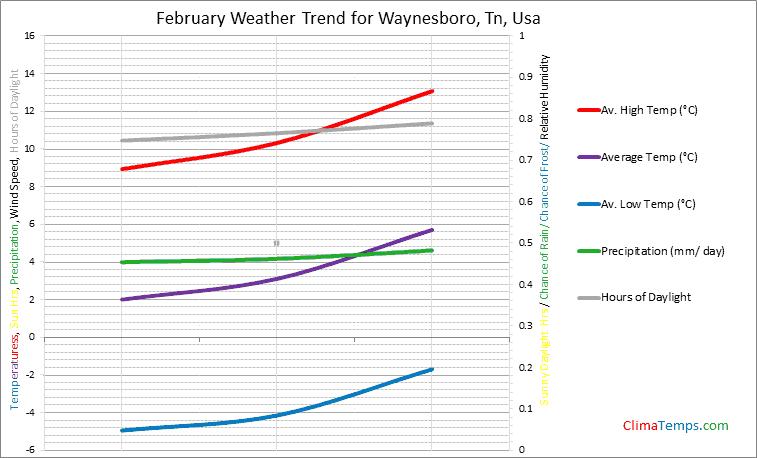Graph of weather in Waynesboro, Tn in February
