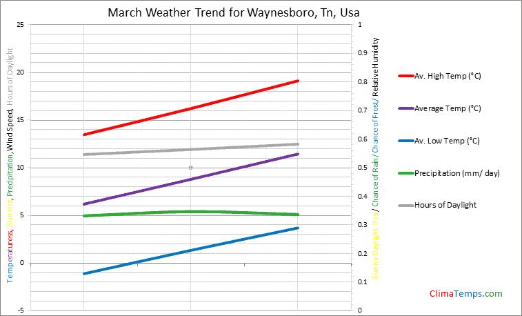 Graph of weather in Waynesboro, Tn in March