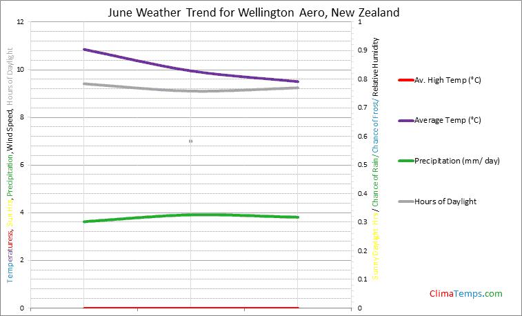Graph of weather in Wellington Aero in June