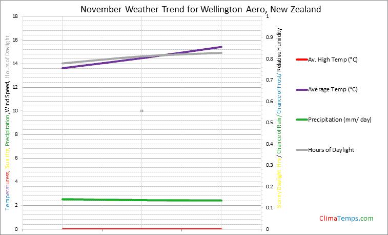 Graph of weather in Wellington Aero in November