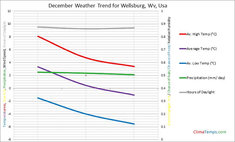 Graph of weather in Wellsburg, Wv in December
