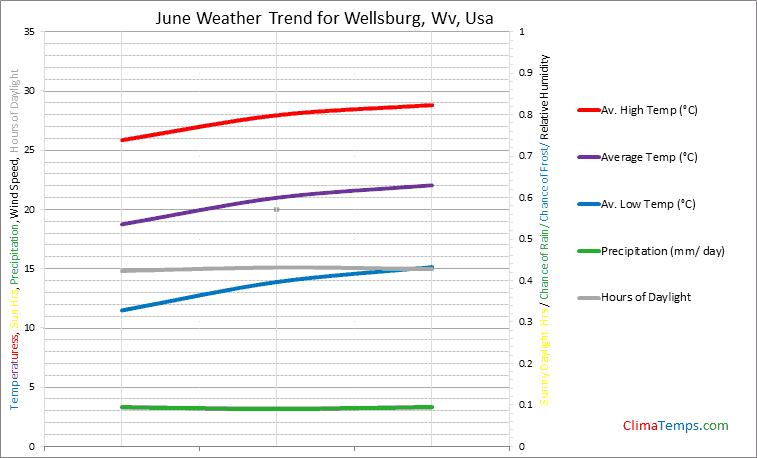 Graph of weather in Wellsburg, Wv in June
