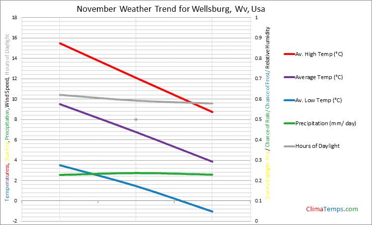 Graph of weather in Wellsburg, Wv in November