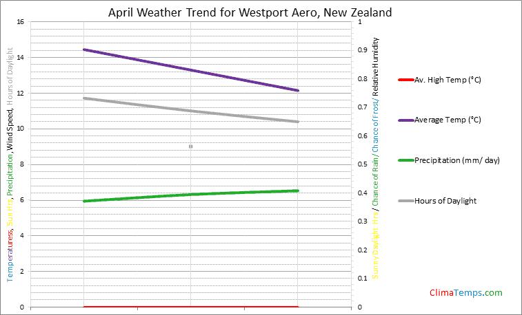 Graph of weather in Westport Aero in April