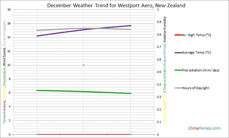 Graph of weather in Westport Aero in December