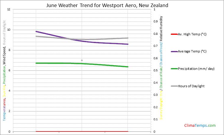 Graph of weather in Westport Aero in June