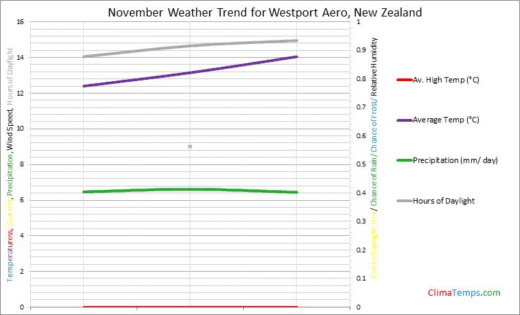 Graph of weather in Westport Aero in November