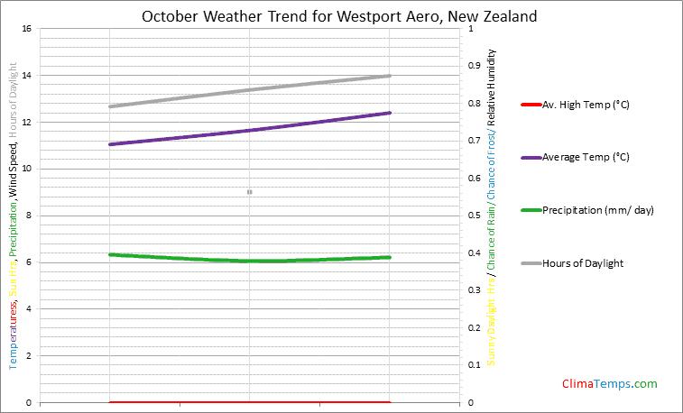 Graph of weather in Westport Aero in October