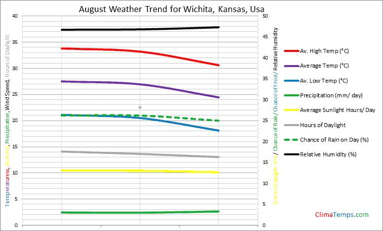 Graph of weather in Wichita, Kansas in August