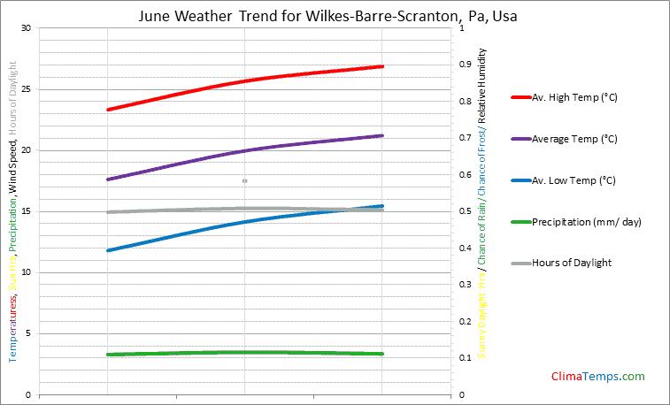 Graph of weather in Wilkes-Barre-Scranton, Pa in June