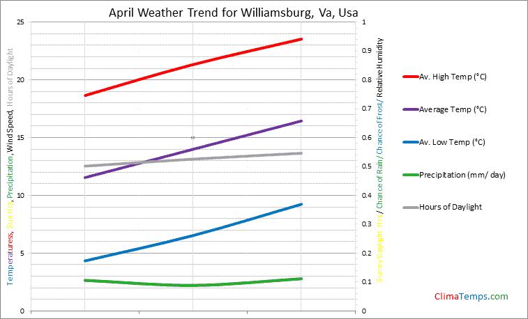 Graph of weather in Williamsburg, Va in April