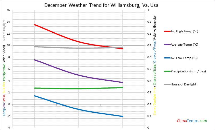 Graph of weather in Williamsburg, Va in December
