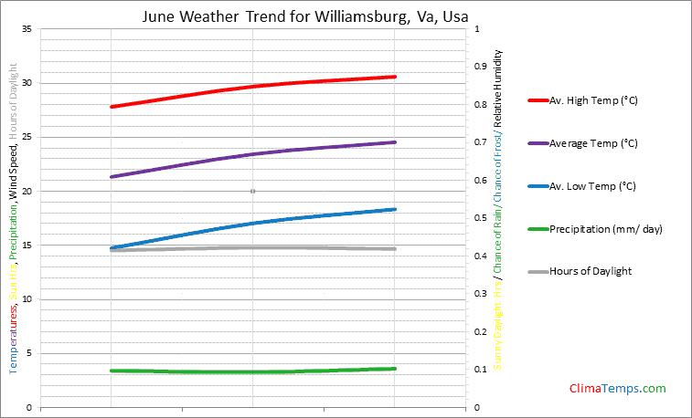 Graph of weather in Williamsburg, Va in June