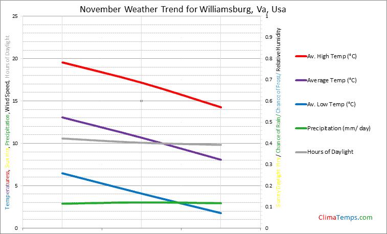 Graph of weather in Williamsburg, Va in November