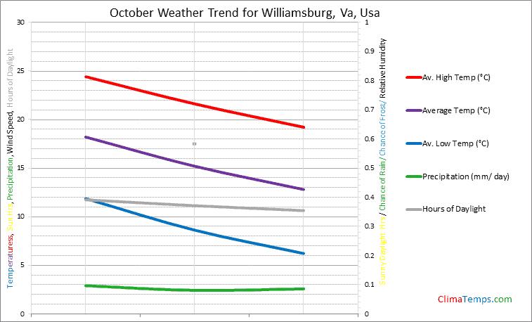 Graph of weather in Williamsburg, Va in October