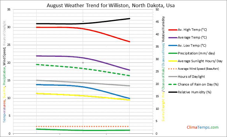 Graph of weather in Williston, North Dakota in August