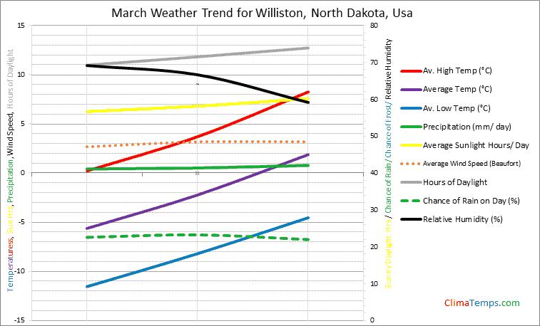 Graph of weather in Williston, North Dakota in March