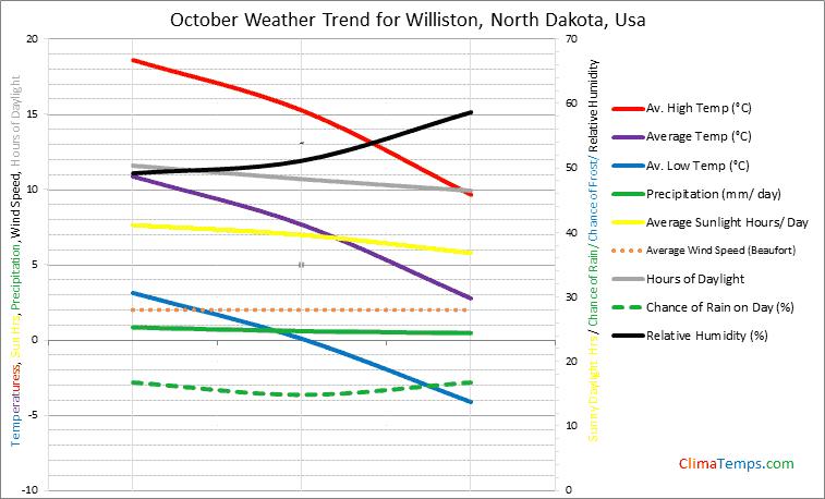 Graph of weather in Williston, North Dakota in October