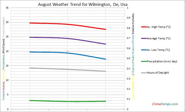 Graph of weather in Wilmington, De in August