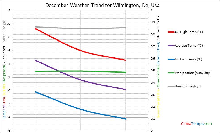 Graph of weather in Wilmington, De in December