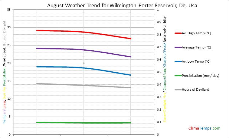 Graph of weather in Wilmington Porter Reservoir, De in August