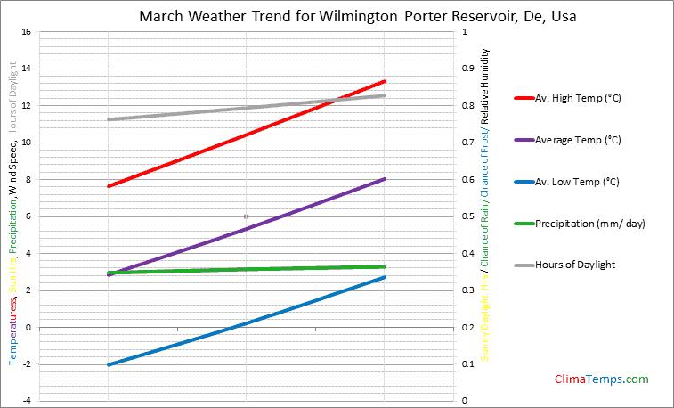 Graph of weather in Wilmington Porter Reservoir, De in March
