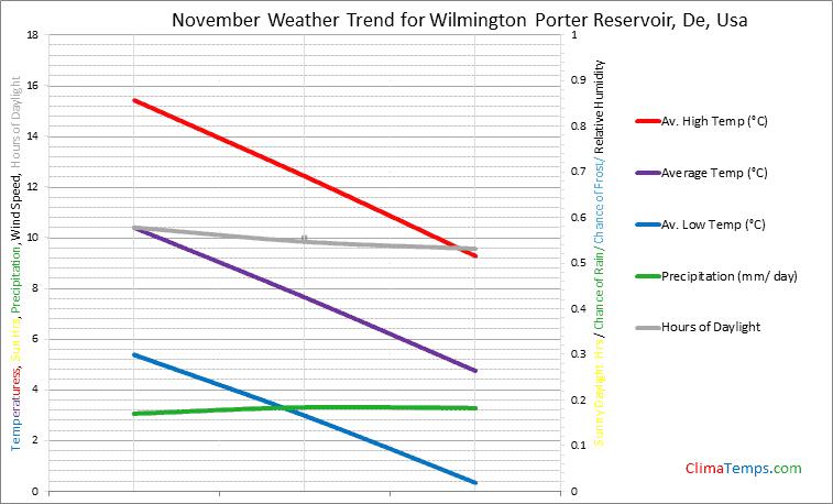 Graph of weather in Wilmington Porter Reservoir, De in November