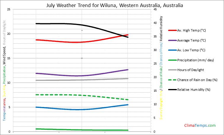 Graph of weather in Wiluna, Western Australia in July