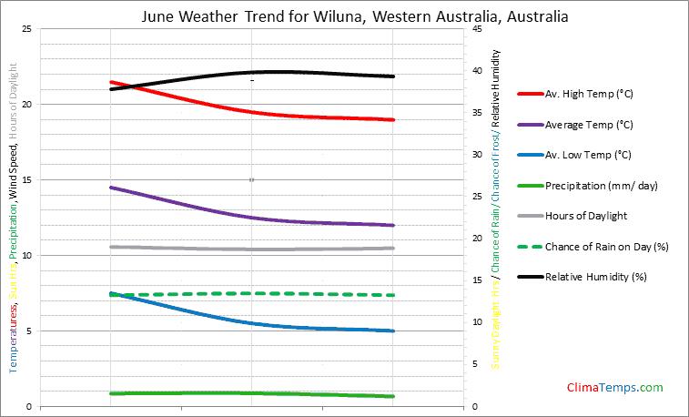 Graph of weather in Wiluna, Western Australia in June