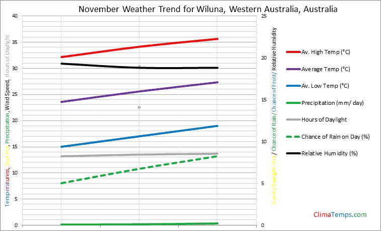 Graph of weather in Wiluna, Western Australia in November