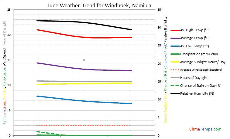 Graph of weather in Windhoek in June