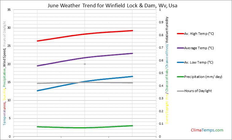 Graph of weather in Winfield Lock & Dam, Wv in June