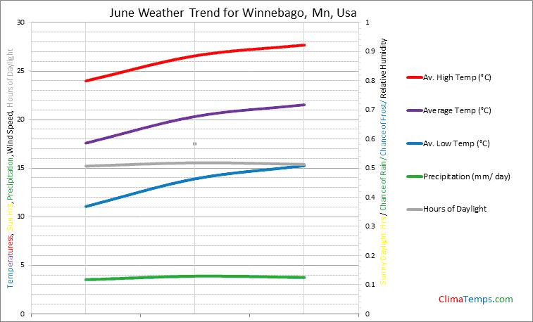 Graph of weather in Winnebago, Mn in June