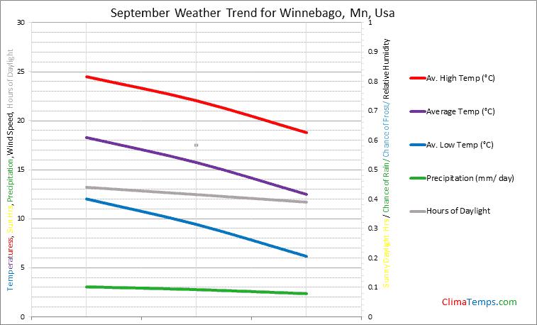 Graph of weather in Winnebago, Mn in September