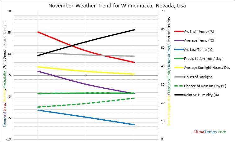 Graph of weather in Winnemucca, Nevada in November