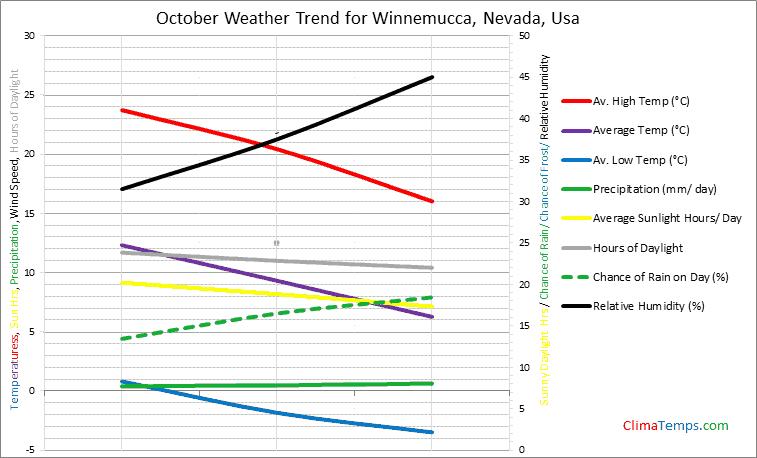 Graph of weather in Winnemucca, Nevada in October