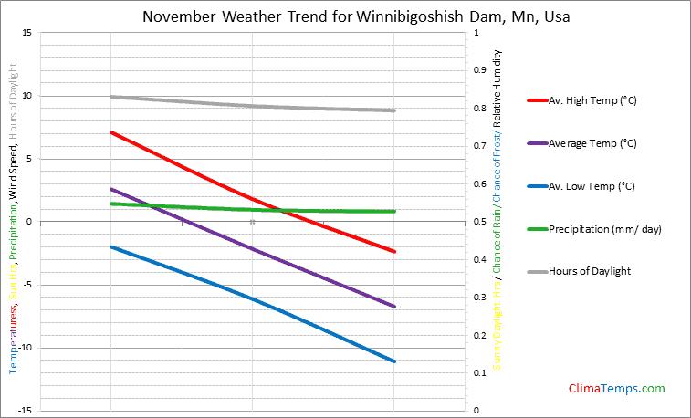 Graph of weather in Winnibigoshish Dam, Mn in November