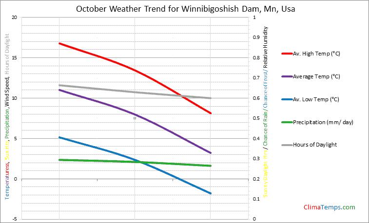 Graph of weather in Winnibigoshish Dam, Mn in October