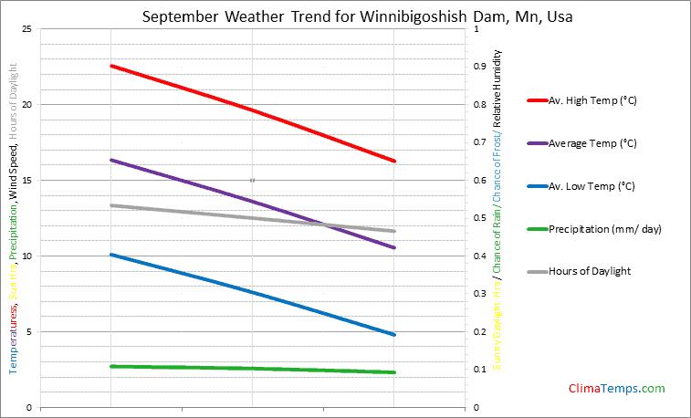Graph of weather in Winnibigoshish Dam, Mn in September