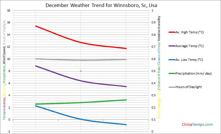 Graph of weather in Winnsboro, Sc in December