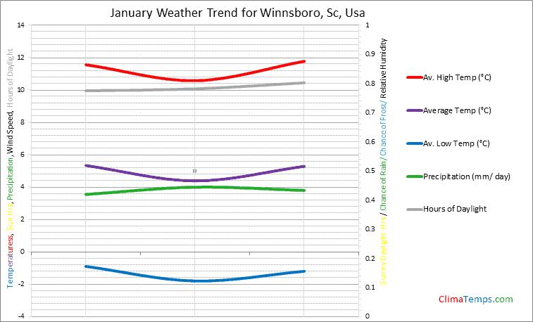 Graph of weather in Winnsboro, Sc in January