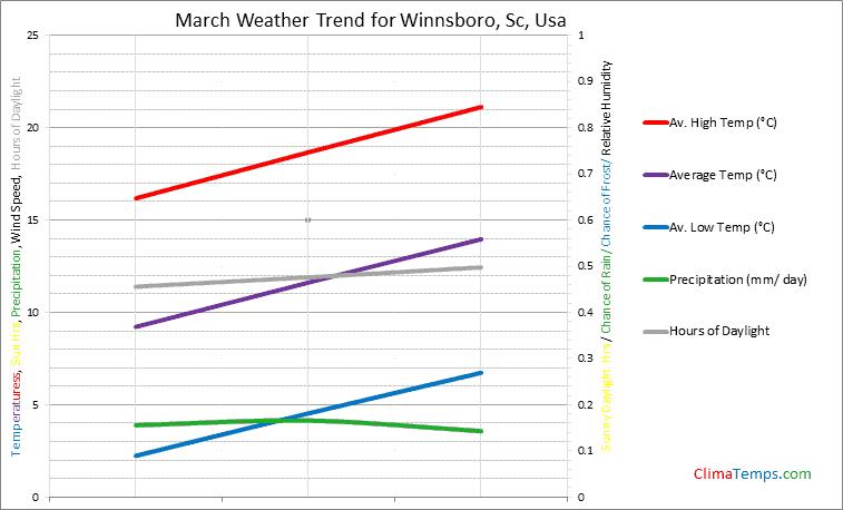 Graph of weather in Winnsboro, Sc in March