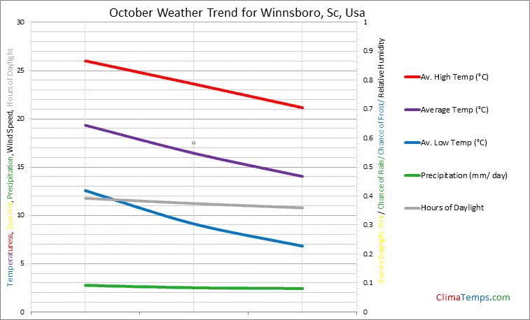 Graph of weather in Winnsboro, Sc in October