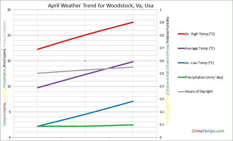 Graph of weather in Woodstock, Va in April