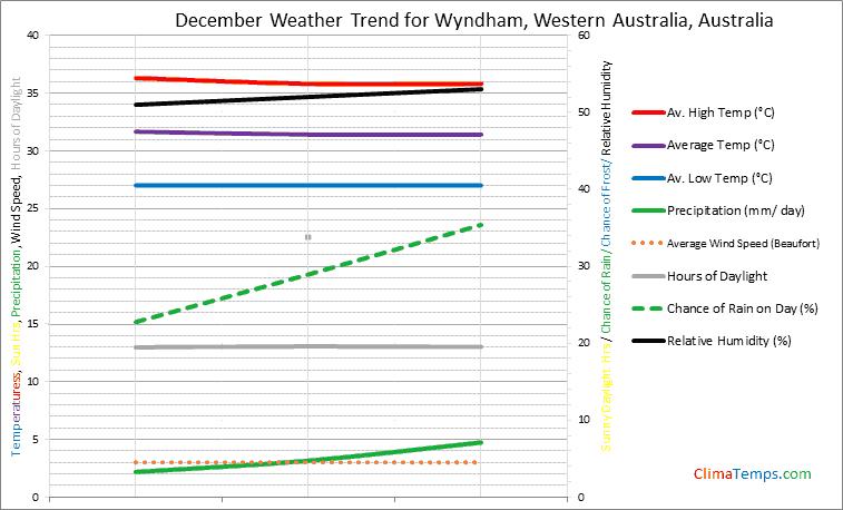 Graph of weather in Wyndham, Western Australia in December