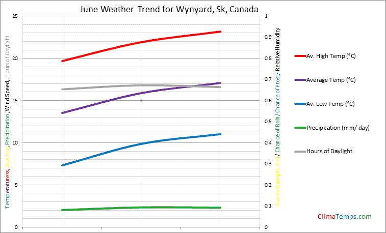 Graph of weather in Wynyard, Sk in June