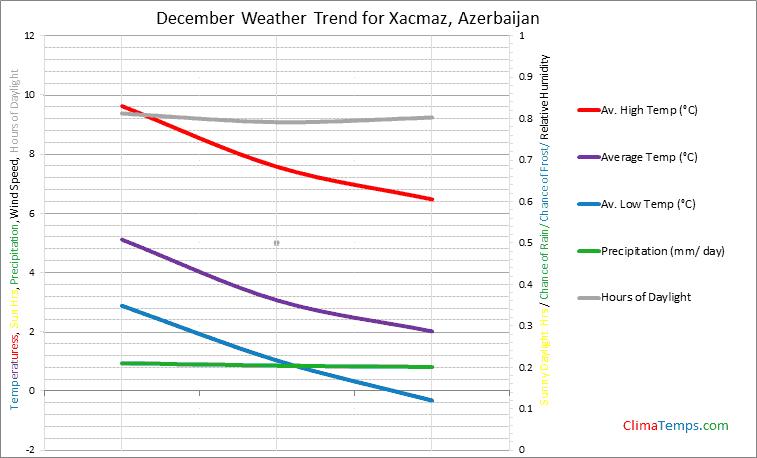 Graph of weather in Xacmaz in December