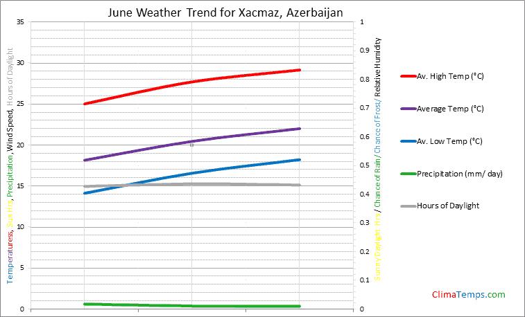 Graph of weather in Xacmaz in June